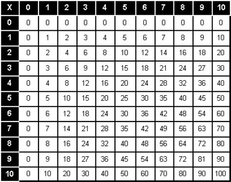 table pythagore multiplication vierge imprimer