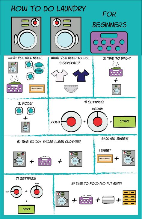 How To Do Laundry For Beginners By Rikusoreos On Deviantart