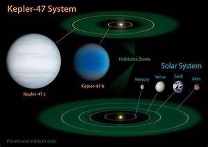 NASA's Kepler Mission Discovers Multiple Transiting ...
