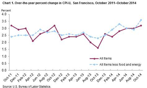 consumer price index cpi us bureau of labor statistics html autos weblog