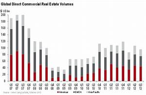 Global Commercial Real Estate Investment Volumes at US ...
