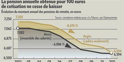 de mauvaises nouvelles pour la retraite des cadres
