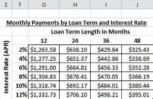 Pay Off Boat Loan Early Calculator by Loan Table Excel Brokeasshome