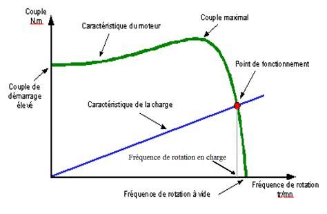 r 233 duction d une vitesse angulaire par darkmodem page 1