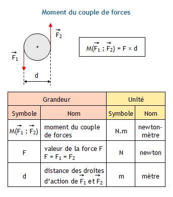 calculer la puissance d un de forces connaissant la fr 233 quence de rotation ou la vitesse