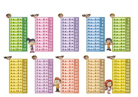 multiplication table 1 10 printable 5 171 funnycrafts