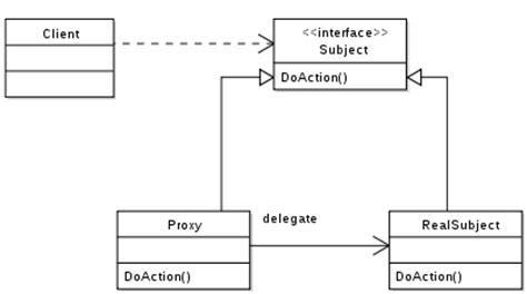 java design pattern stack overflow