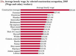 Average Hourly Wage of Sheet Metal Workers, By State ...