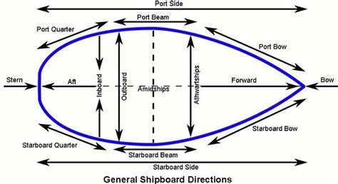 Boat Stern Opposite by 10 Nautical Sailing Terms Everyone Should Know Cro