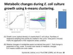 Metabolomics Data Analysis