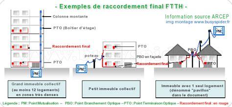 la fibre optique dans tous ses etats dossier documentation