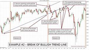 How To Find The Intraday Market Bias With Price Action ...