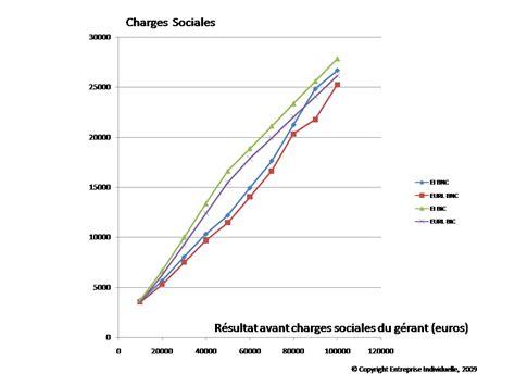 le vrai taux des charges sociales tns