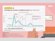 Vacina tríplice viral sarampo, caxumba e rubéola – SCR