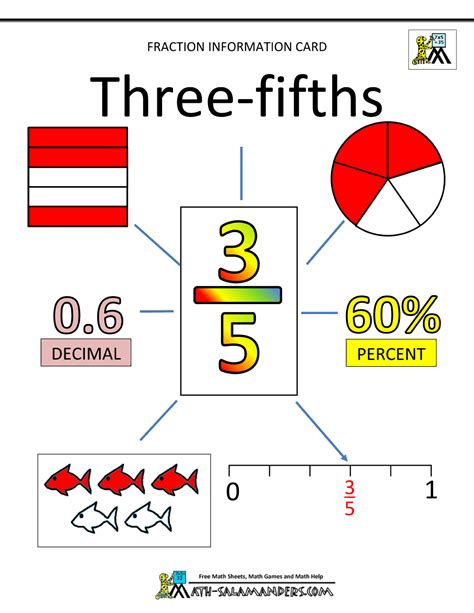How To Learn Fractions  Fraction Information Cards Fifths And Sixths