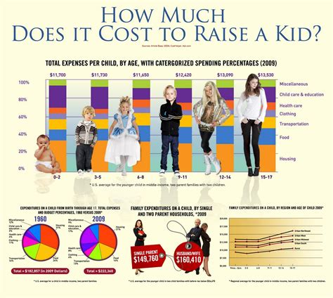 Infographic How Much Does It Really Cost To Raise A Kid