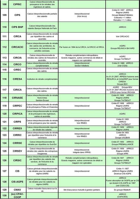 groupes et caisses de retraites et connexes r 233 gime d 233 signation secteur d activit 233 observation