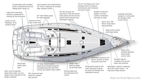 Boat Stern Diagram by Sailboat Diagram Keel Stern Basic Guide Wiring Diagram