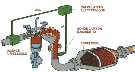 les fameux quot pots catalytiques quot des c3