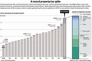Property-tax Q&A: Why is your King County bill going up so ...