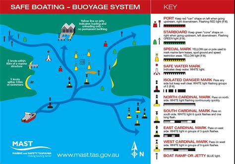 Boat Flags Rules by Navigation Rules Mast