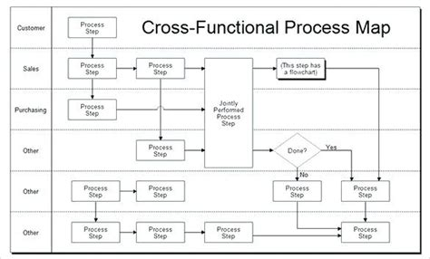 Process Map Template Process Map Template Business Process