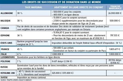 calcul droits de succession