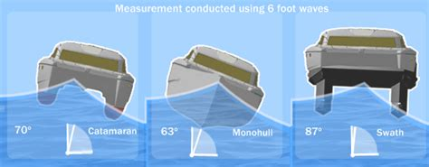 Catamaran Vs Monohull Ferry by At The Risk Of Starting Wwlll Page 23 Cruisers