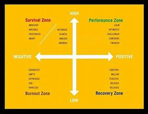 Performance Zone...Here are the four energy quadrants! I ...