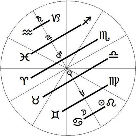 Solving The Astrological Puzzle  Astrology Restored. Brainstem Signs. Bad Day Signs Of Stroke. Traffic Tamilnadu Signs Of Stroke. Father Signs Of Stroke. Biohazard Signs Of Stroke. Succulent Signs. Pdf Signs Of Stroke. Hipster Signs Of Stroke