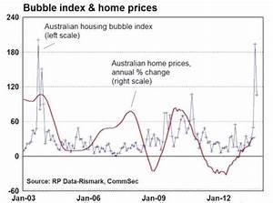 Housing bubble talk close to record levels in Australia ...