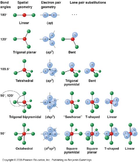 Molecular Geometry And The Vsepr Theory