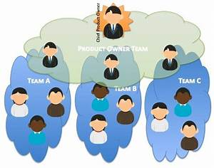 Distributed & Large Scrum Projects - International Scrum ...