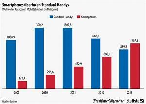 Wie Viele Pflastersteine Pro M2 : infografik smartphones berholen standard handys statista ~ Markanthonyermac.com Haus und Dekorationen