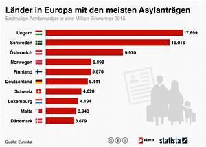 Wie Viele Pflastersteine Pro M2 : in welchen l ndern europas 2015 am meisten asylantr ge gestellt wurden ~ Markanthonyermac.com Haus und Dekorationen