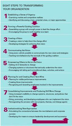 Kotter Nhs by 1000 Images About Project Change Management On