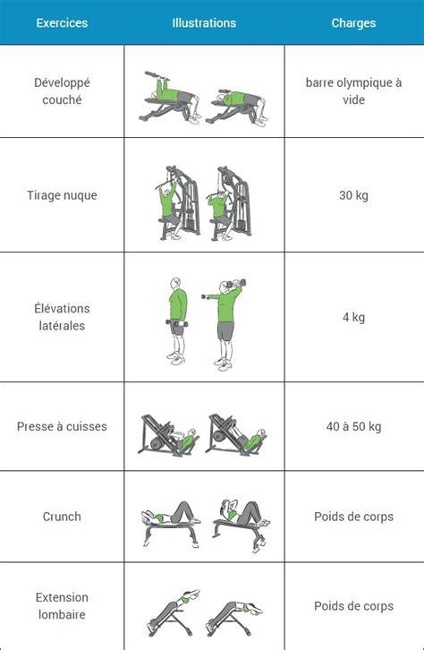 oltre 1000 idee su salle de musculation su kettlebell programme de musculation e