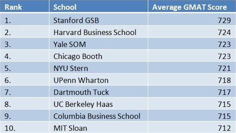 2014 economist mba rankings the gmat club
