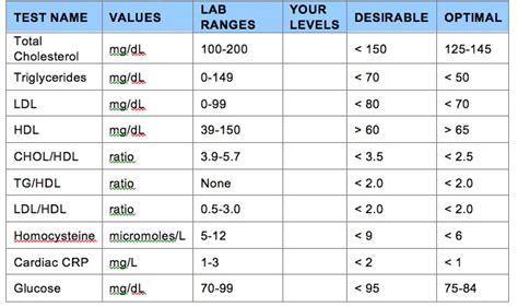 cholesterol levels diabetes inc