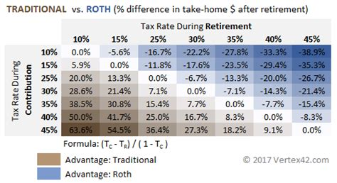 Traditional Vs Roth Ira Calculator. Skyline Security Management Jj Of Good Times. United Healthcare Medicare Hmo. Sonicwall Pci Compliance Montana Gold Bullets. San Diego Lasik Institute Infor Syteline Erp. Kelsey Seybold Clinic Houston. University Of Miami Pharmacy School. Applied Science University Pa Review Course. Best Direct Marketing Companies