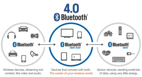 a brief introduction to bluetooth and its working