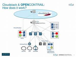 Cloudstack conference open_contrail v4