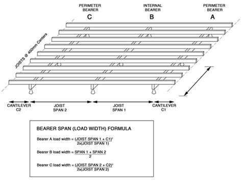 deck beam span calculator canada deck design and ideas