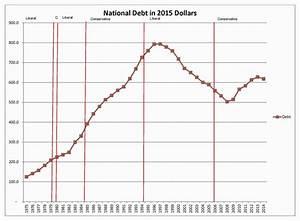 Canada's Debt, A Liberal Legacy