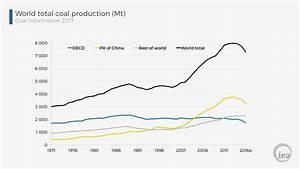 Energy snapshots: World total coal production, 1971-2016