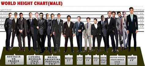 Average Height For Men In World & Height And Weight Chart