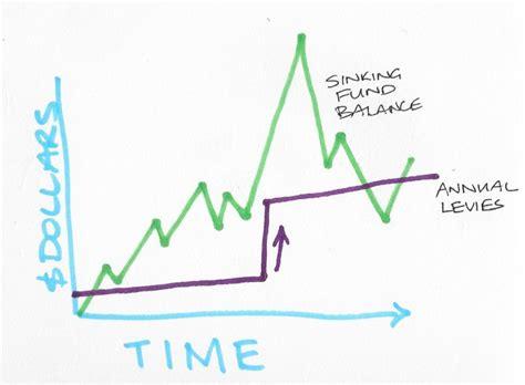 the risk of a low corporate sinking fund balance mybodycorpreport au