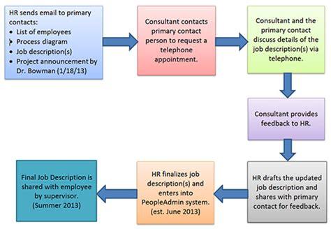 Best Photos Of Job Description Chart  Job Description Flow Chart, Chart Organizational Job