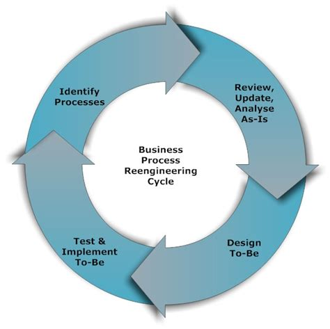 Bpr  Business Process Reengineering. Iso 27001 Statement Of Applicability. Boutique Hotels New York City. Technical Degree Definition U Of Minnesota. Wisconsin Technical College System. Highest Rated Online Colleges. Danny Wright Dozer And Pipeline. Ernst And Young Summer Internships. How Soon Can Pregnancy Symptoms Occur