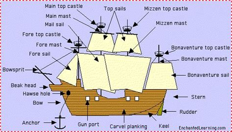 Ship Parts Names by I Found This Great Ship That S Labeled Too Bad The Kids